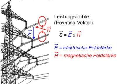 magnetkraft berechnen elektrisch